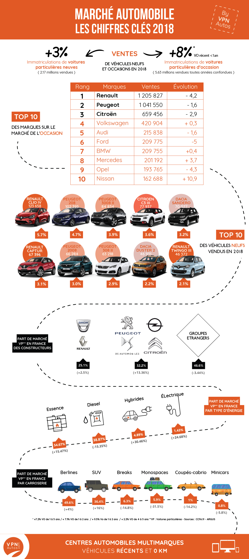 Infographie_Chiffres Auto_Plan de travail 1